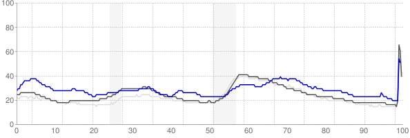 Kennewick, Washington monthly unemployment rate chart